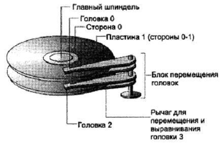 Схема устройства жесткого диска.